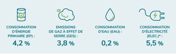 Le numérique responsable de 4,2% de la consommation d'énergie primaire